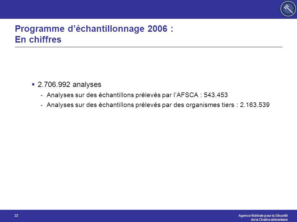Programme d'échantillonnage 2006 : En chiffres