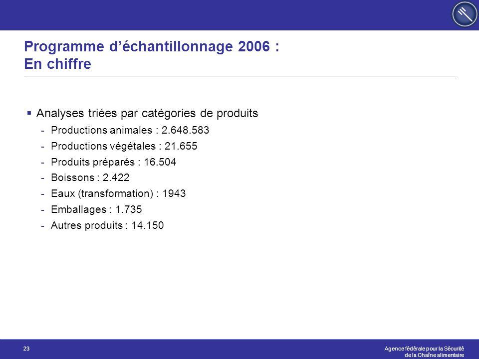 Programme d'échantillonnage 2006 : En chiffre