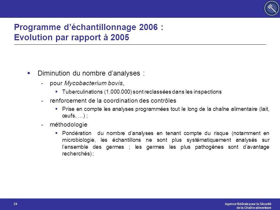 Programme d'échantillonnage 2006 : Evolution par rapport à 2005