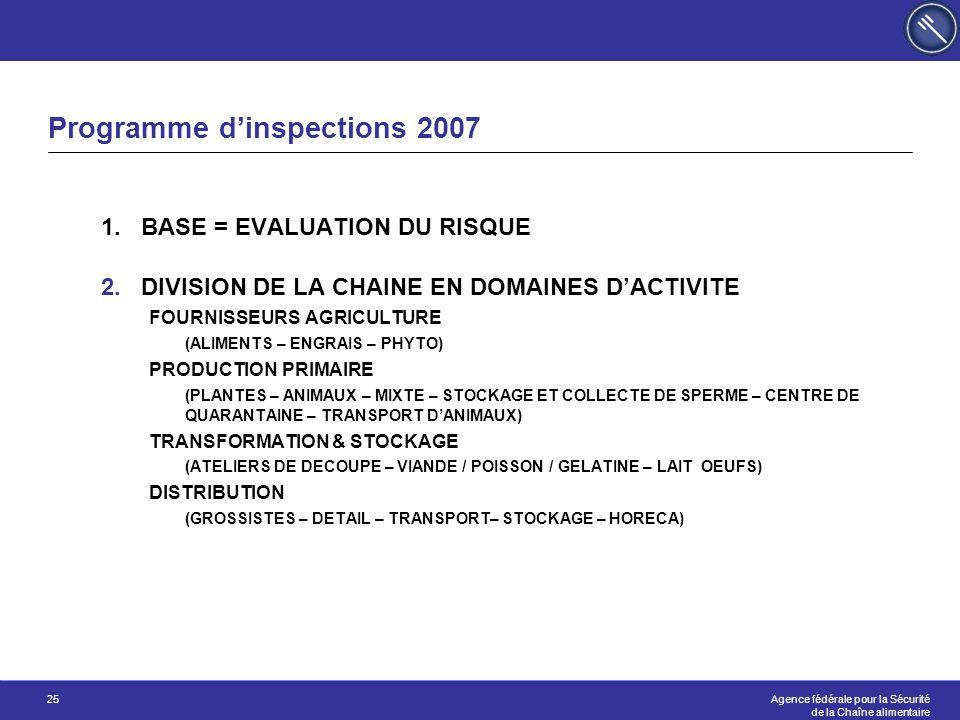 Programme d'inspections 2007