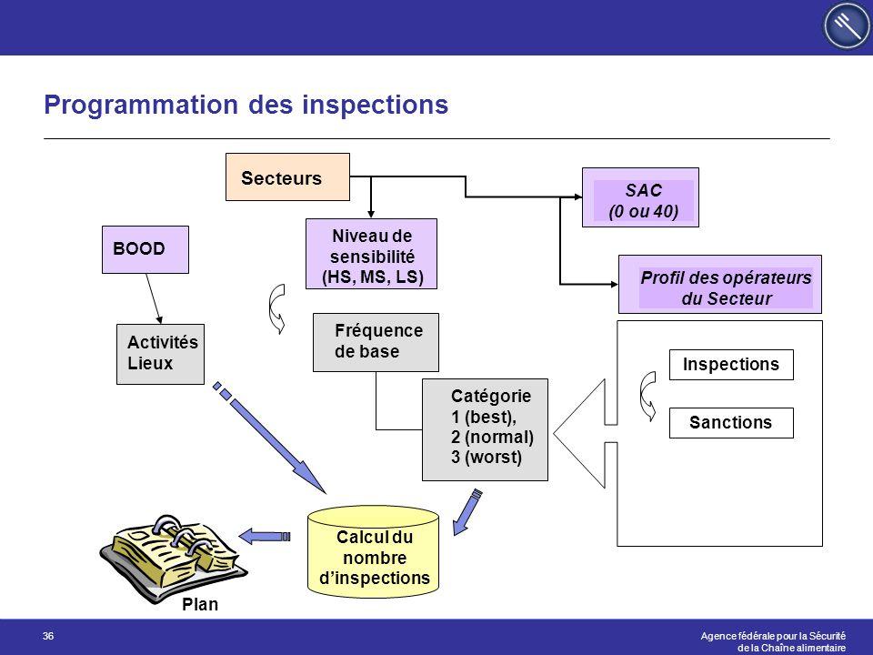 Programmation des inspections