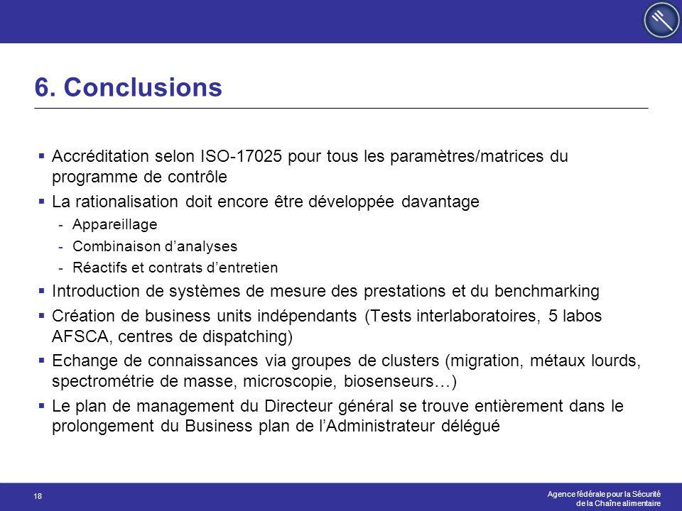 6. Conclusions Accréditation selon ISO-17025 pour tous les paramètres/matrices du programme de contrôle.