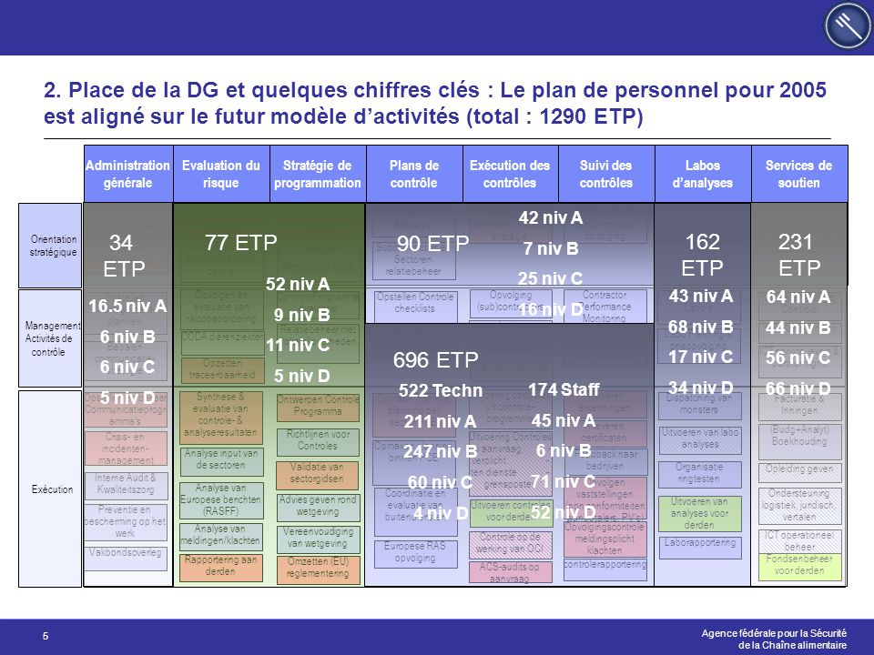 2. Place de la DG et quelques chiffres clés : Le plan de personnel pour 2005 est aligné sur le futur modèle d'activités (total : 1290 ETP)