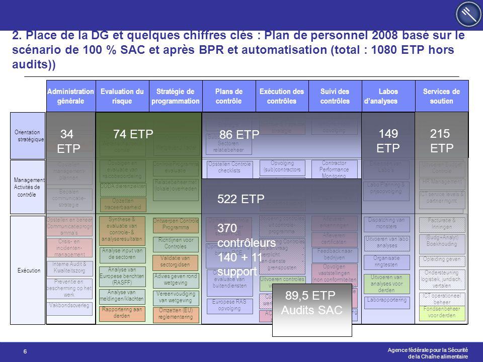 2. Place de la DG et quelques chiffres clés : Plan de personnel 2008 basé sur le scénario de 100 % SAC et après BPR et automatisation (total : 1080 ETP hors audits))