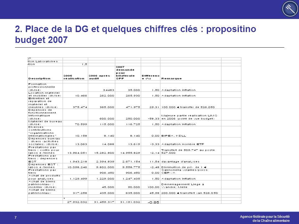 2. Place de la DG et quelques chiffres clés : propositino budget 2007