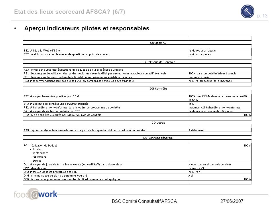 Etat des lieux scorecard AFSCA (6/7)