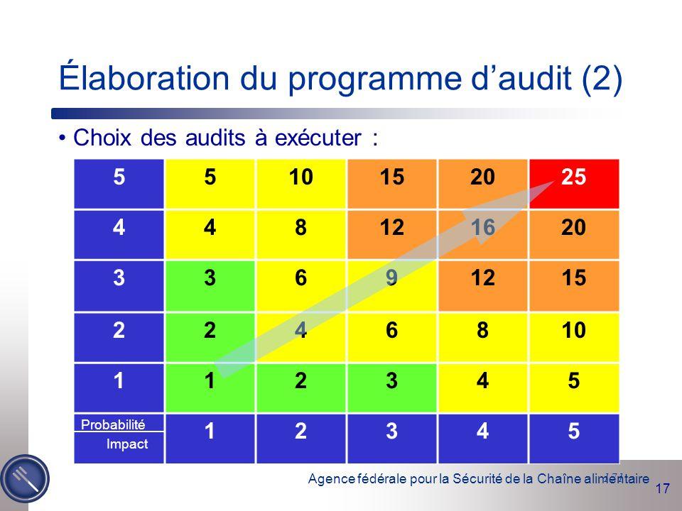 Élaboration du programme d'audit (2)