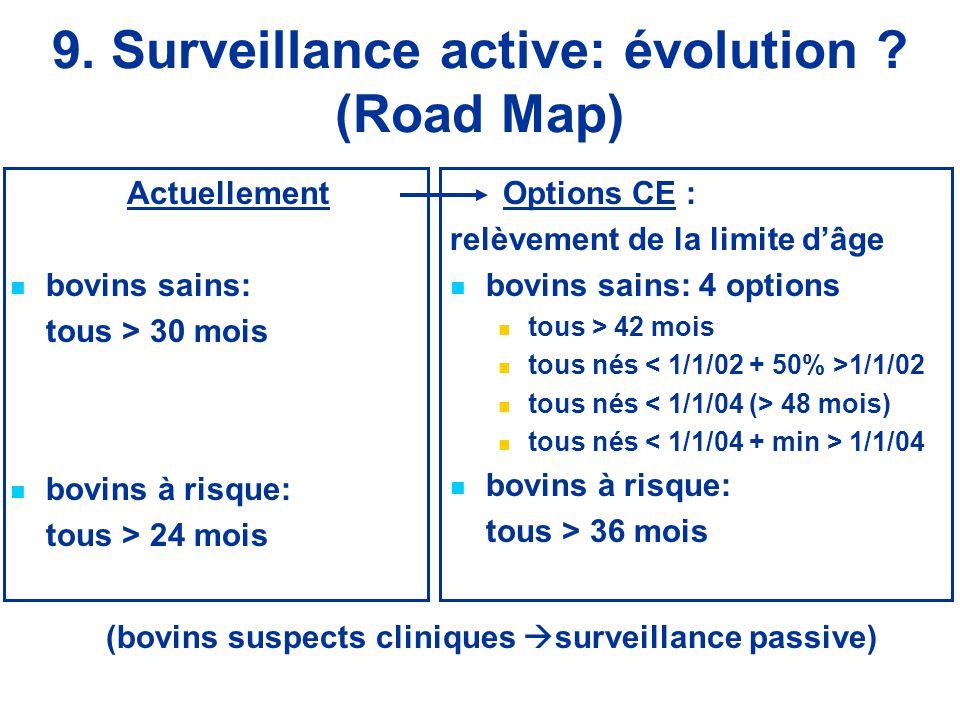 9. Surveillance active: évolution (Road Map)
