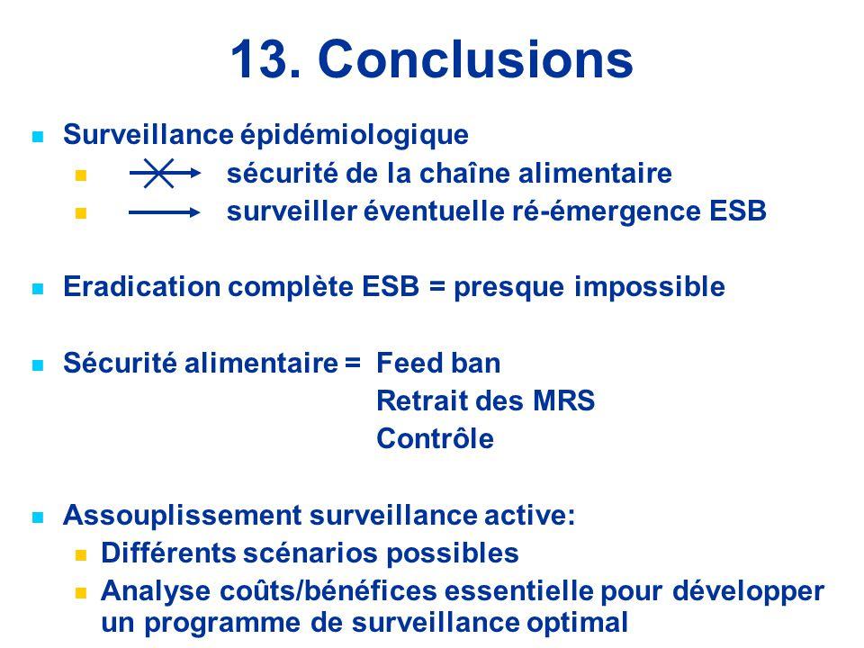 13. Conclusions Surveillance épidémiologique