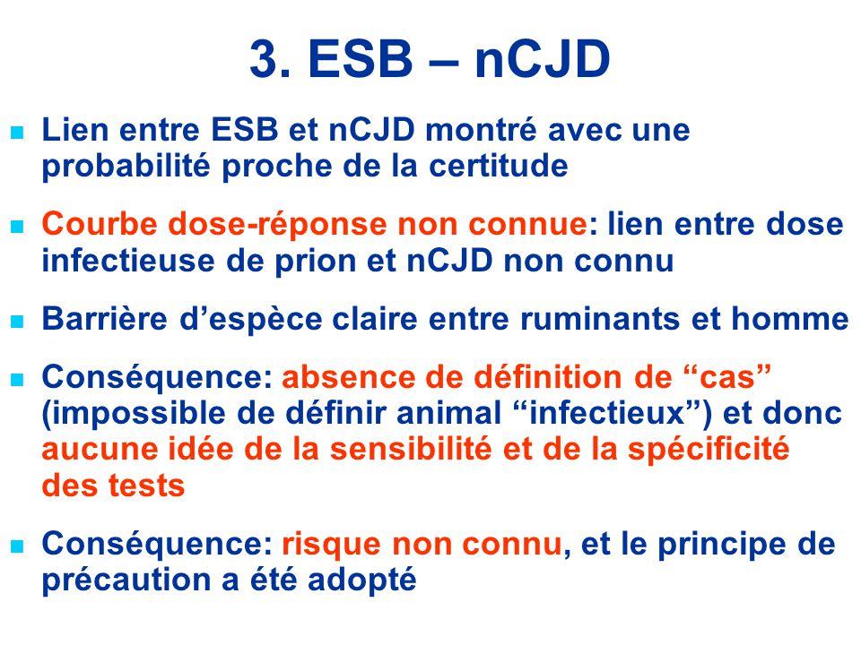 3. ESB – nCJD Lien entre ESB et nCJD montré avec une probabilité proche de la certitude.