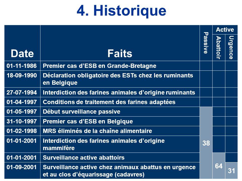 4. Historique Date Faits 38 64 31 Passive Active Abattoir Urgence