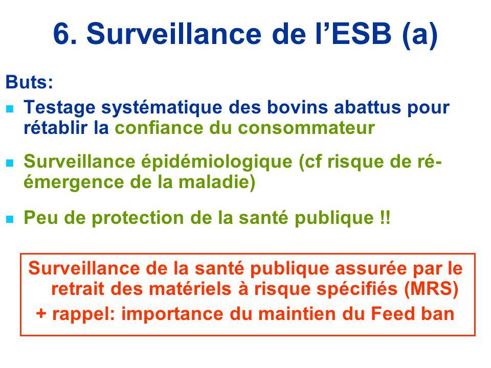 6. Surveillance de l'ESB (a)