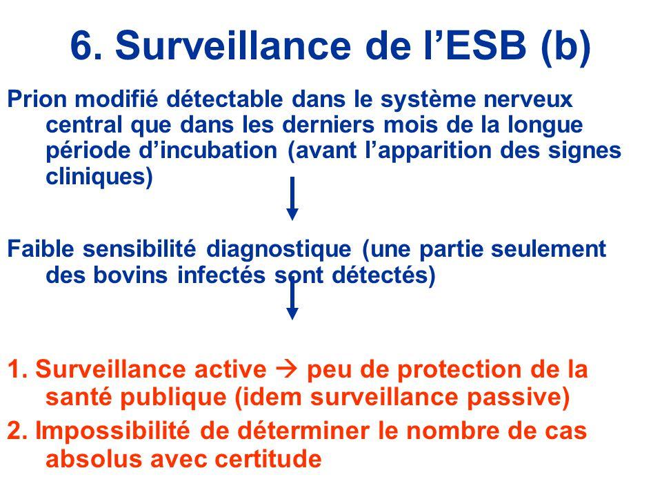 6. Surveillance de l'ESB (b)