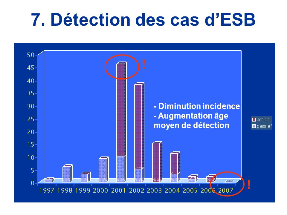 7. Détection des cas d'ESB