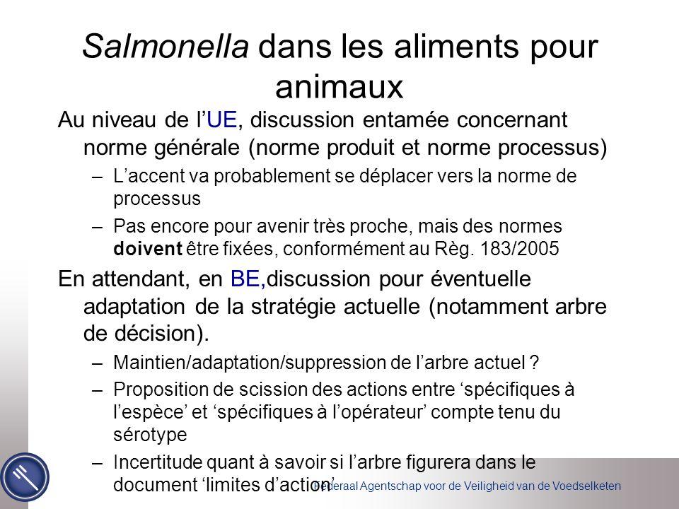 Salmonella dans les aliments pour animaux