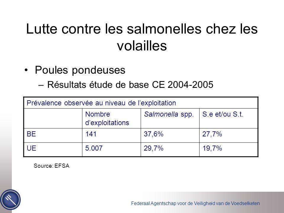 Lutte contre les salmonelles chez les volailles