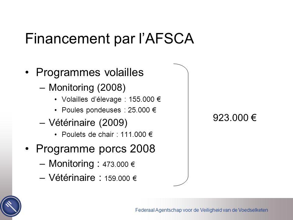 Financement par l'AFSCA