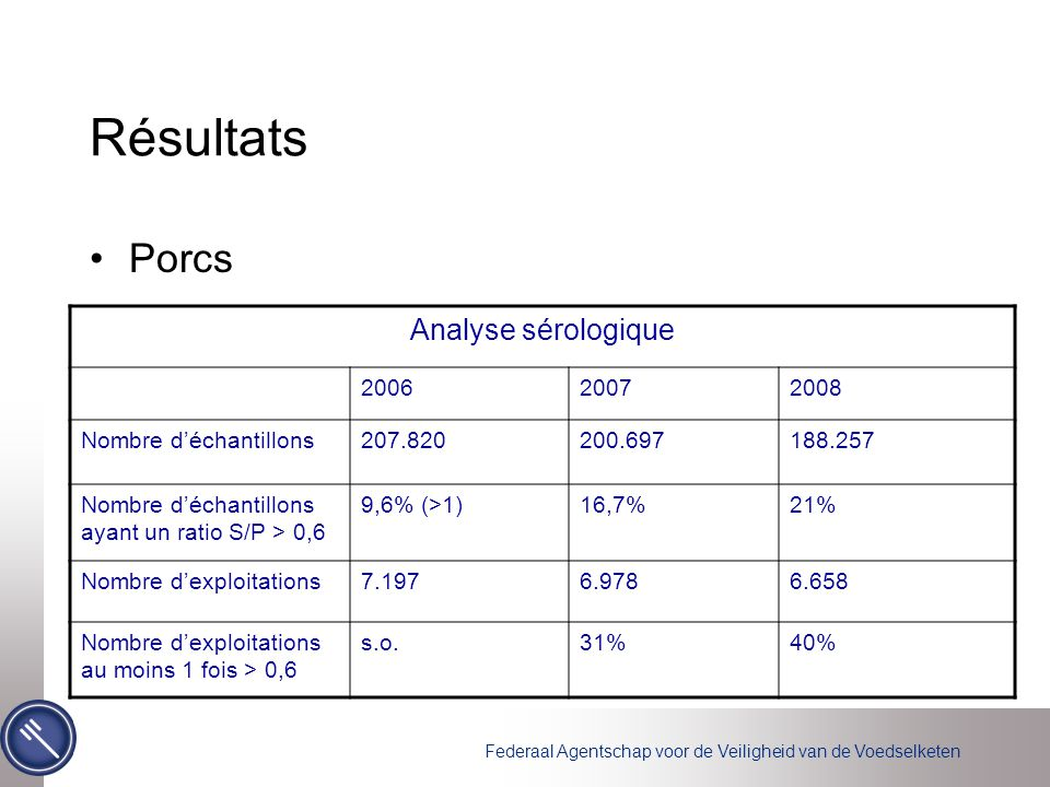 Résultats Porcs Analyse sérologique 2006 2007 2008