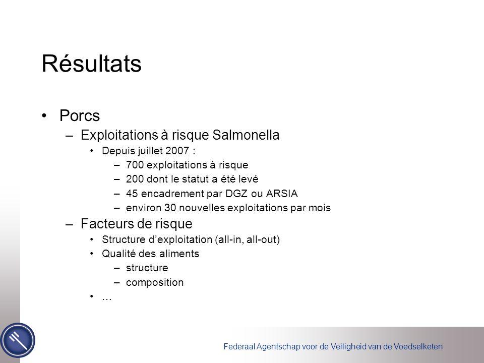 Résultats Porcs Exploitations à risque Salmonella Facteurs de risque