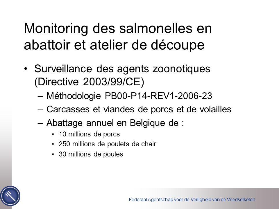 Monitoring des salmonelles en abattoir et atelier de découpe