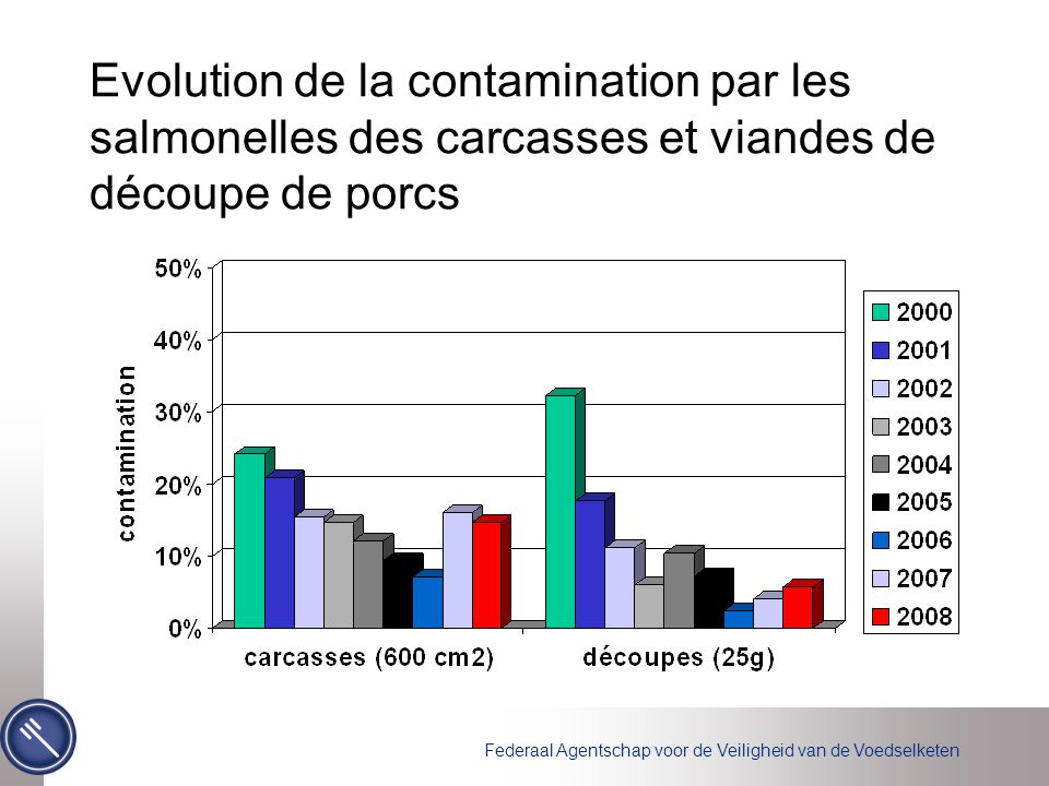 Evolution de la contamination par les salmonelles des carcasses et viandes de découpe de porcs