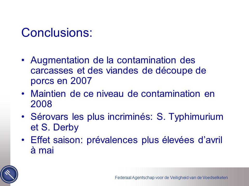 Conclusions: Augmentation de la contamination des carcasses et des viandes de découpe de porcs en 2007.