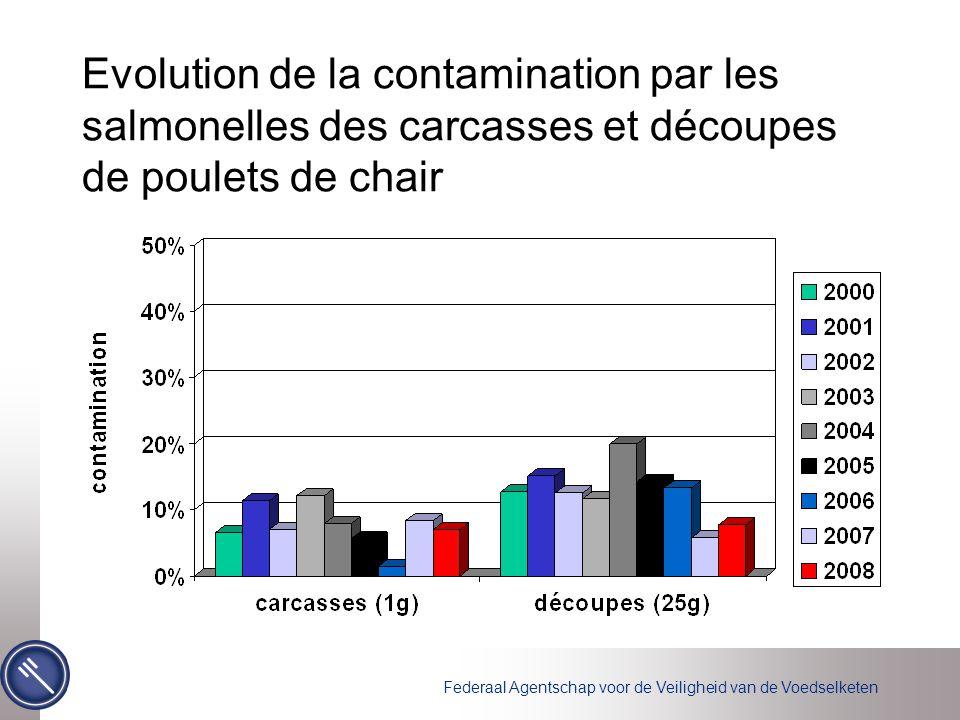 Evolution de la contamination par les salmonelles des carcasses et découpes de poulets de chair