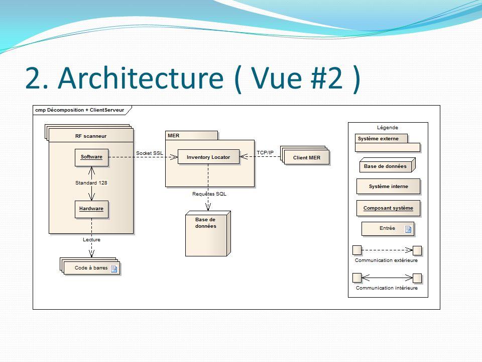2. Architecture ( Vue #2 )