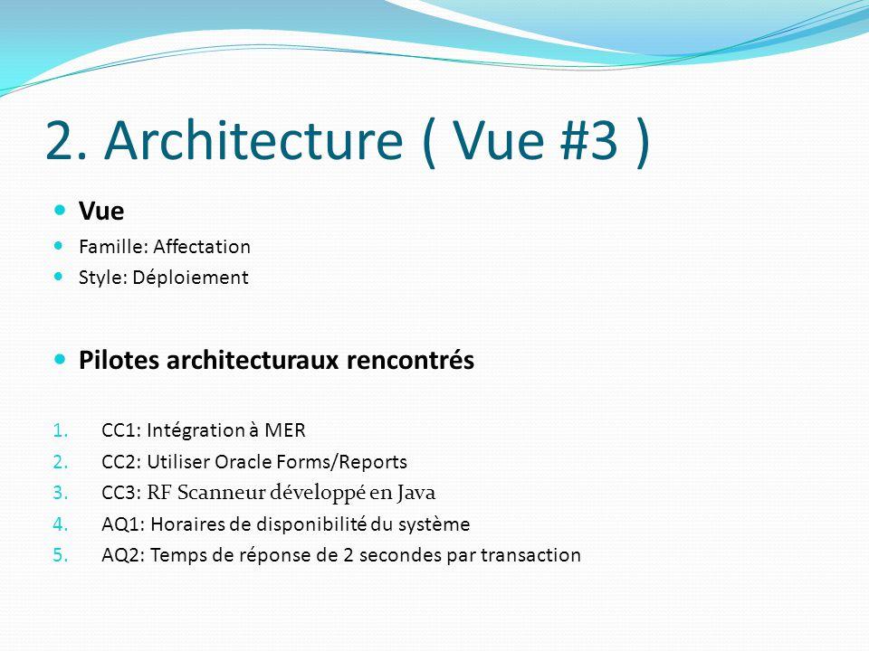 2. Architecture ( Vue #3 ) Vue Pilotes architecturaux rencontrés