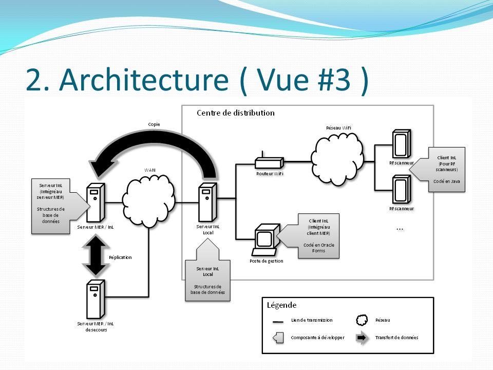 2. Architecture ( Vue #3 ) Vue affectation: (1)