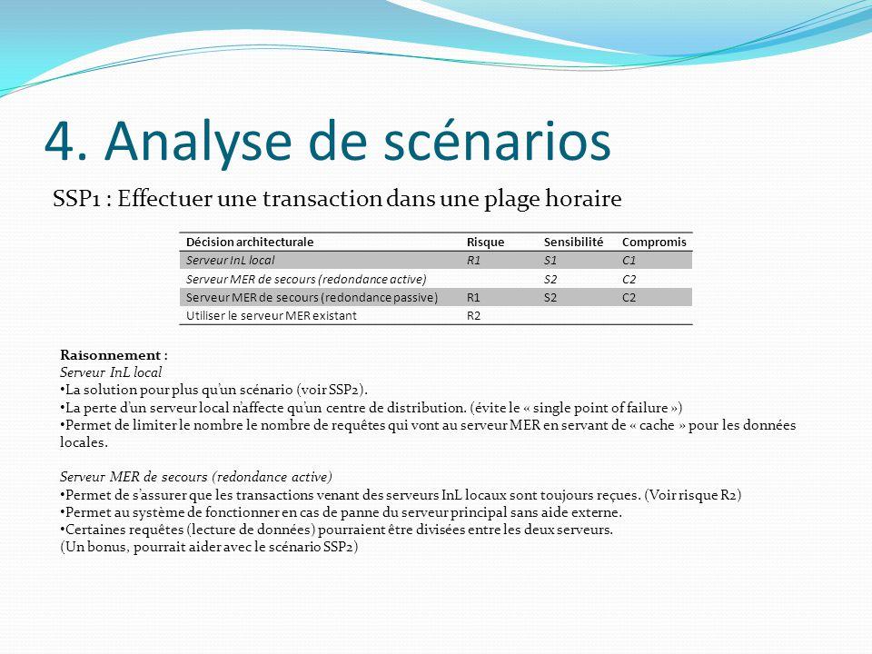 4. Analyse de scénarios SSP1 : Effectuer une transaction dans une plage horaire. Décision architecturale.