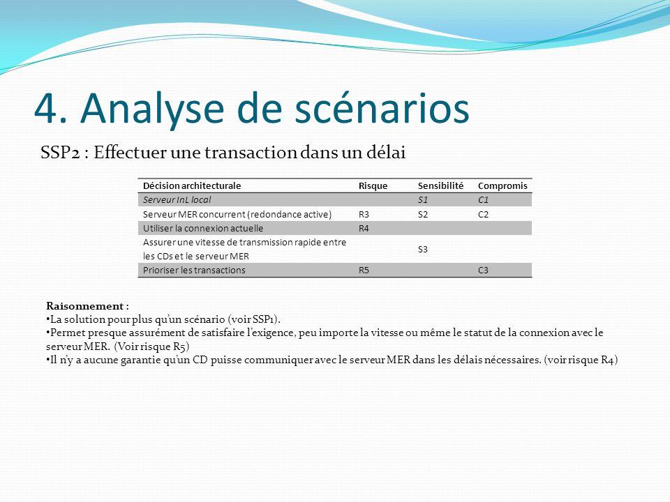 4. Analyse de scénarios SSP2 : Effectuer une transaction dans un délai