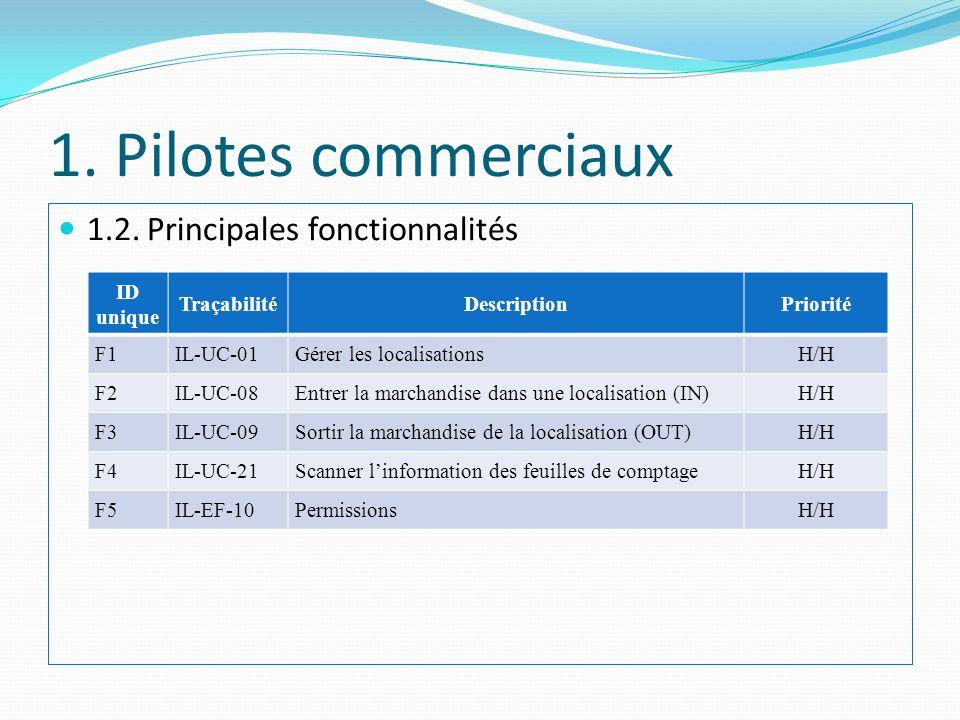 1. Pilotes commerciaux 1.2. Principales fonctionnalités ID unique