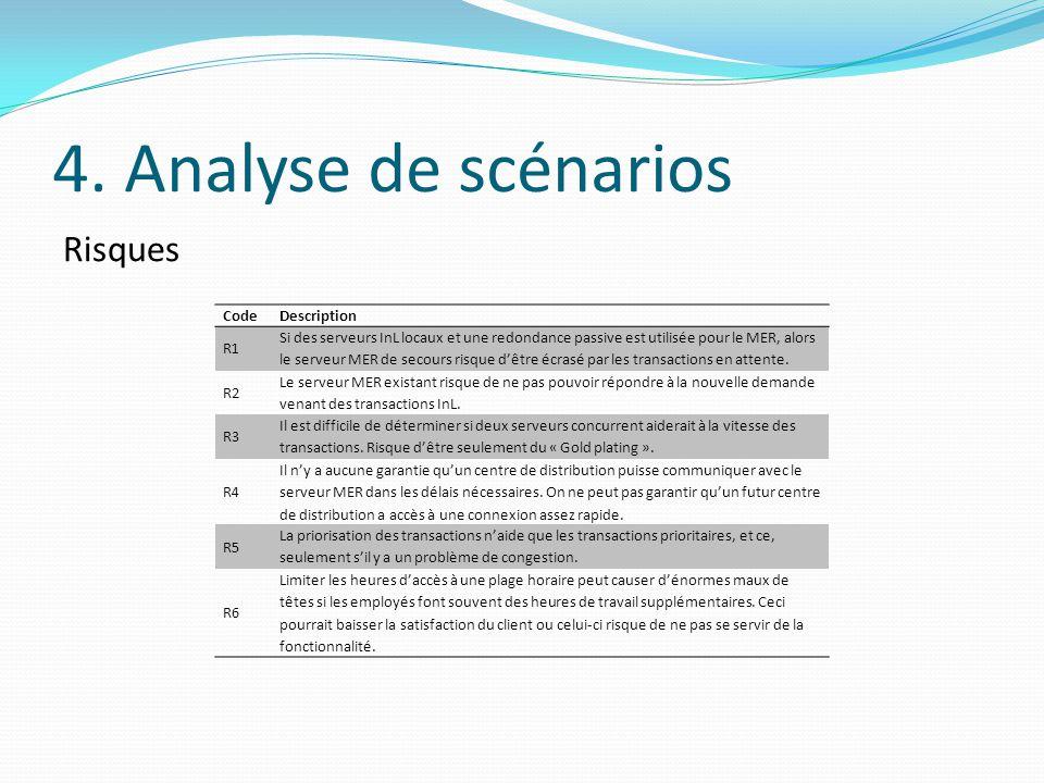 4. Analyse de scénarios Risques Code Description R1