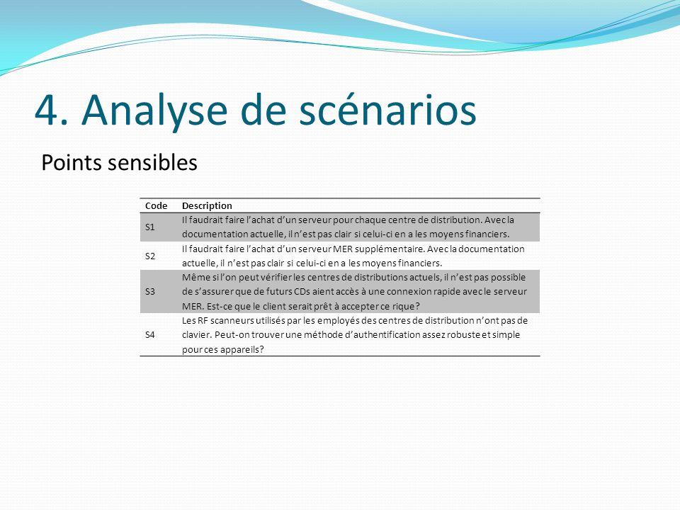 4. Analyse de scénarios Points sensibles Code Description S1