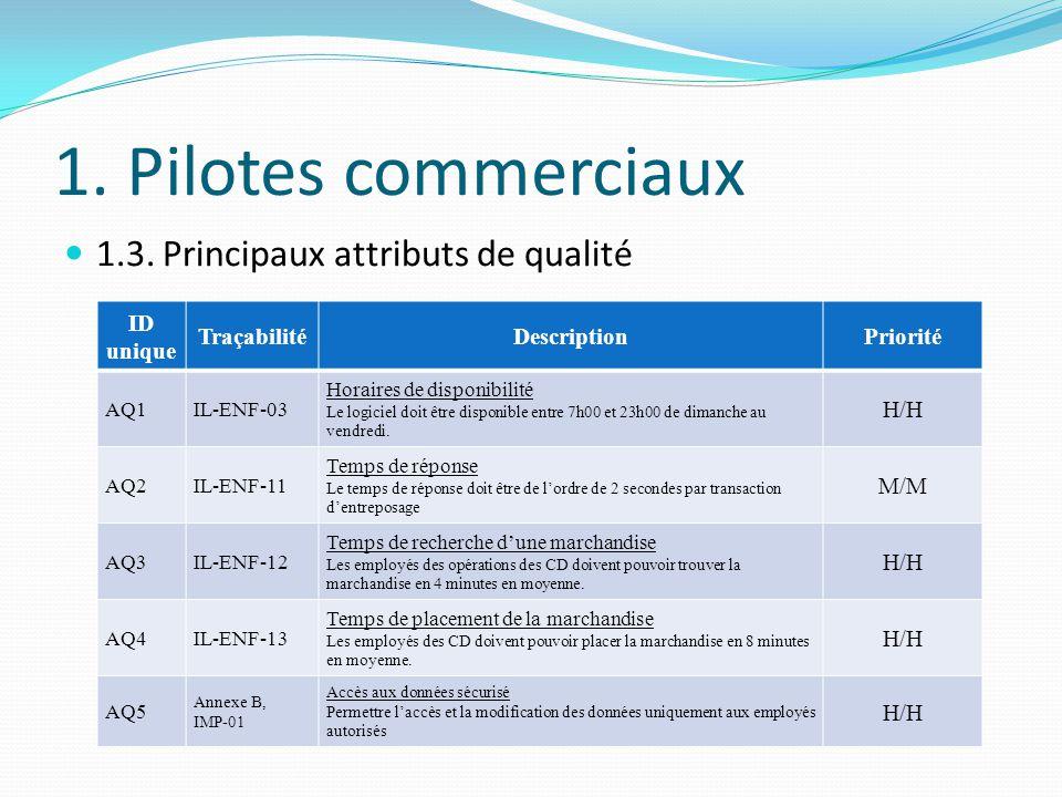 1. Pilotes commerciaux 1.3. Principaux attributs de qualité ID unique