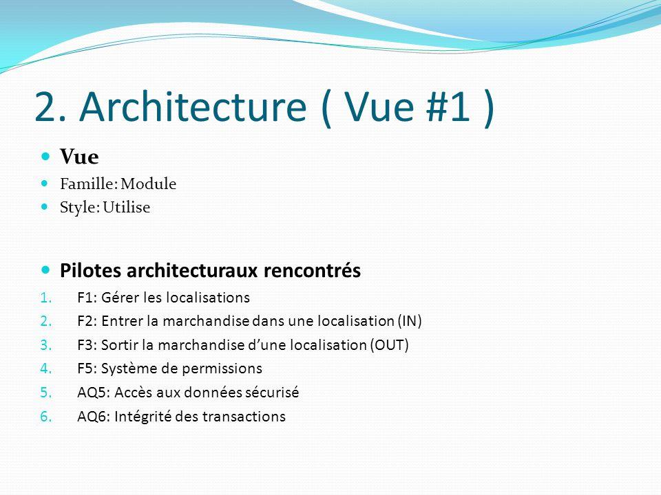2. Architecture ( Vue #1 ) Vue Pilotes architecturaux rencontrés