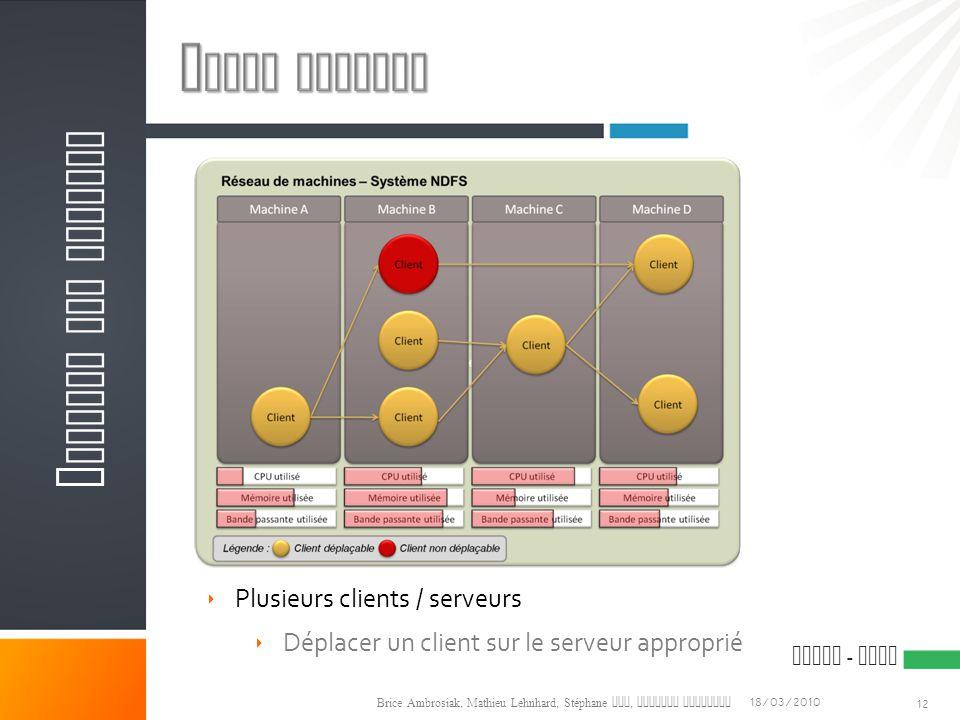 Notre mission Analyse des besoins Plusieurs clients / serveurs