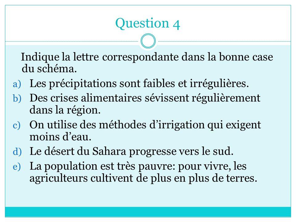 Question 4 Indique la lettre correspondante dans la bonne case du schéma. Les précipitations sont faibles et irrégulières.