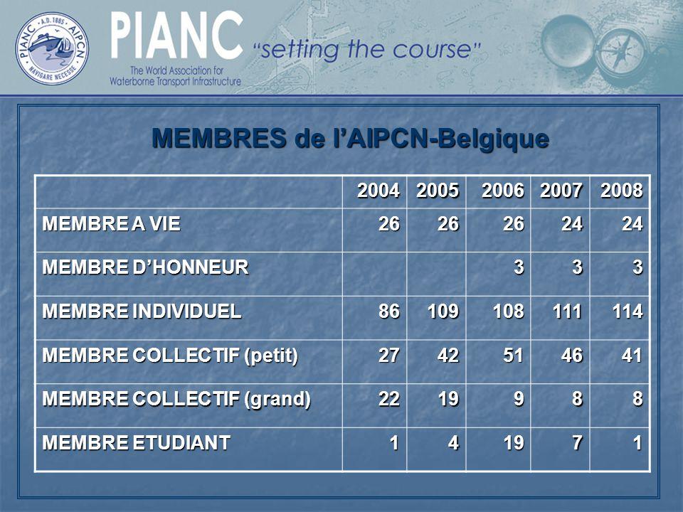 MEMBRES de l'AIPCN-Belgique