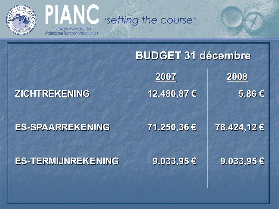 BUDGET 31 décembre 2007 2008 ZICHTREKENING 12.480,87 € 5,86 €