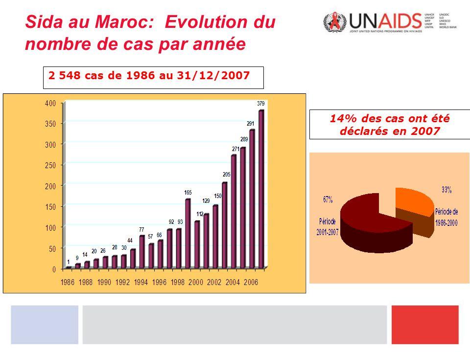 Sida au Maroc: Evolution du nombre de cas par année