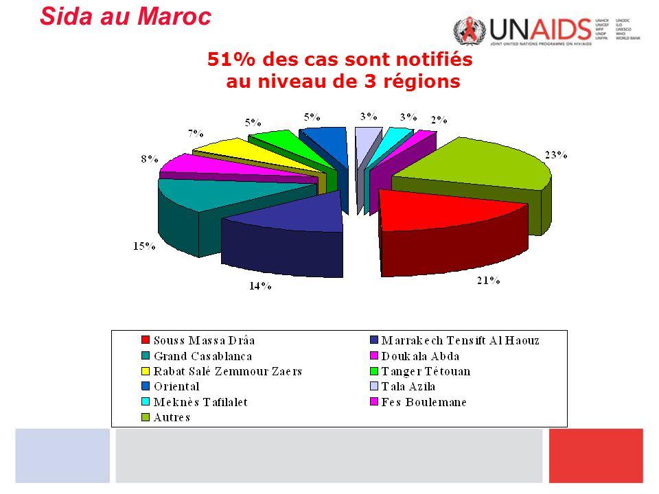 Sida au Maroc 51% des cas sont notifiés au niveau de 3 régions