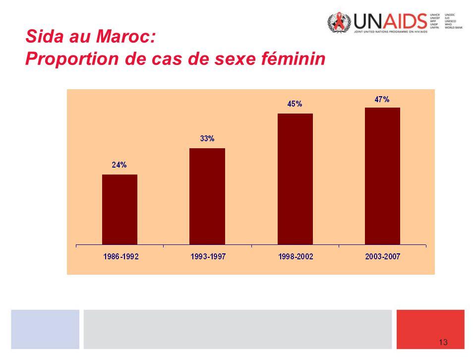 Sida au Maroc: Proportion de cas de sexe féminin