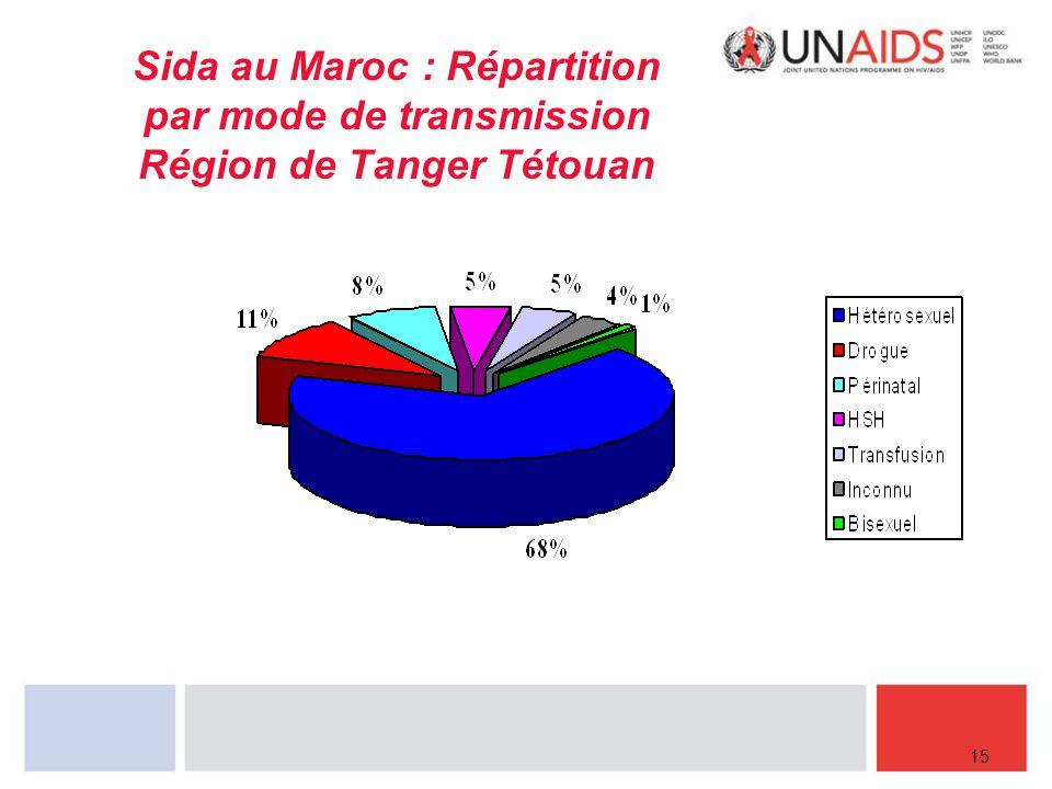 Sida au Maroc : Répartition par mode de transmission Région de Tanger Tétouan