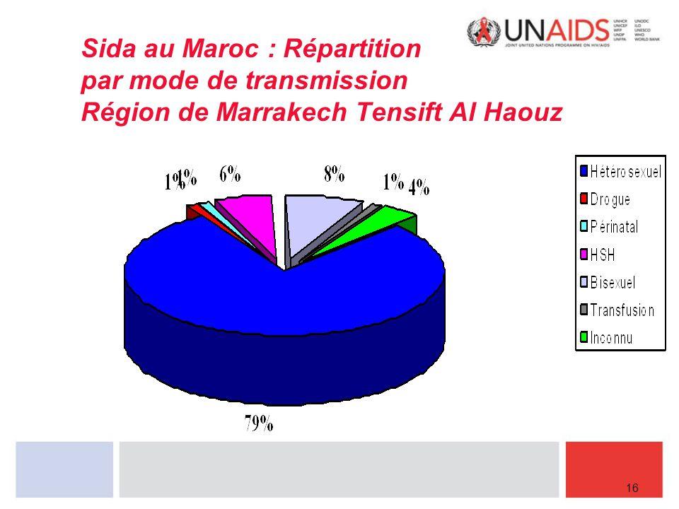 Sida au Maroc : Répartition par mode de transmission Région de Marrakech Tensift Al Haouz