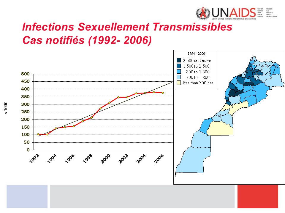Infections Sexuellement Transmissibles Cas notifiés (1992- 2006)