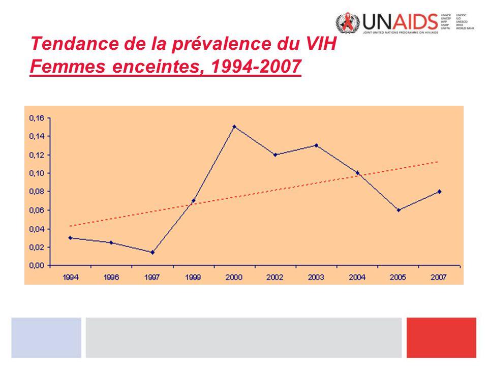 Tendance de la prévalence du VIH Femmes enceintes, 1994-2007