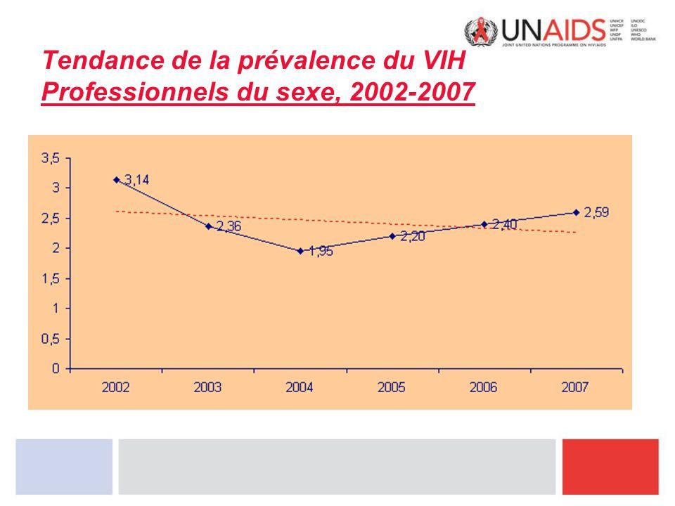 Tendance de la prévalence du VIH Professionnels du sexe, 2002-2007