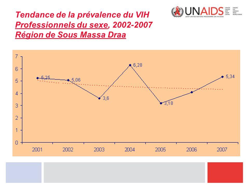 Tendance de la prévalence du VIH Professionnels du sexe, 2002-2007 Région de Sous Massa Draa
